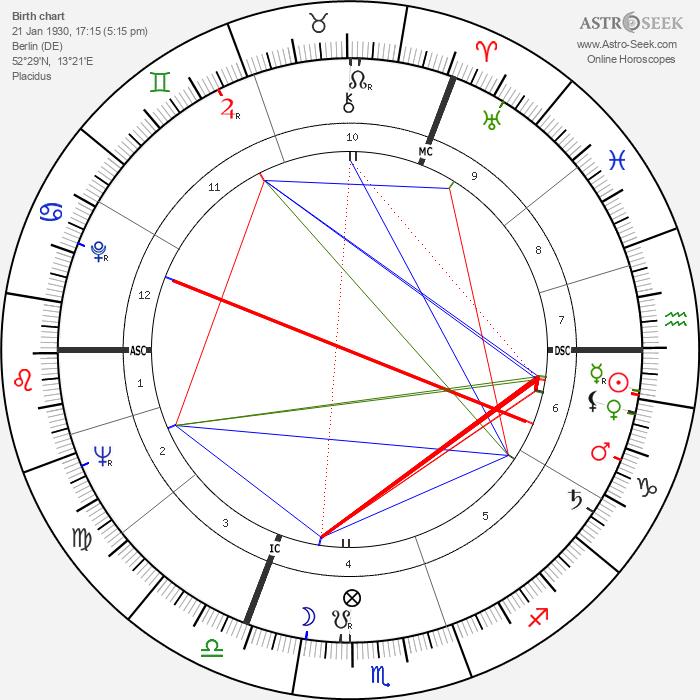 Günter Lamprecht - Astrology Natal Birth Chart