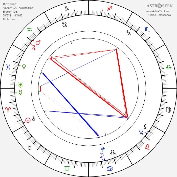 Günter Meisner - Astrology Natal Birth Chart