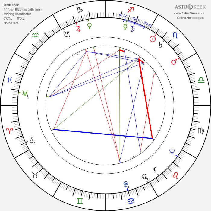 Günter Naumann - Astrology Natal Birth Chart