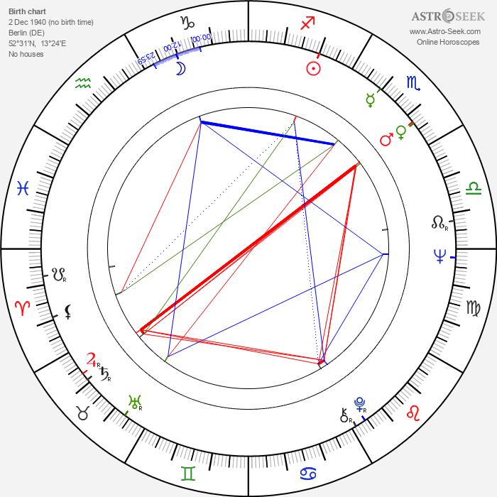 Gunter Schoss - Astrology Natal Birth Chart