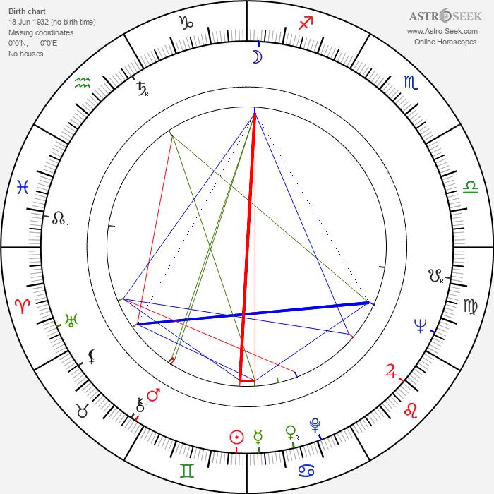Günter Seuren - Astrology Natal Birth Chart