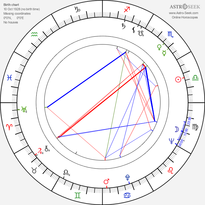 Günter Stahnke - Astrology Natal Birth Chart