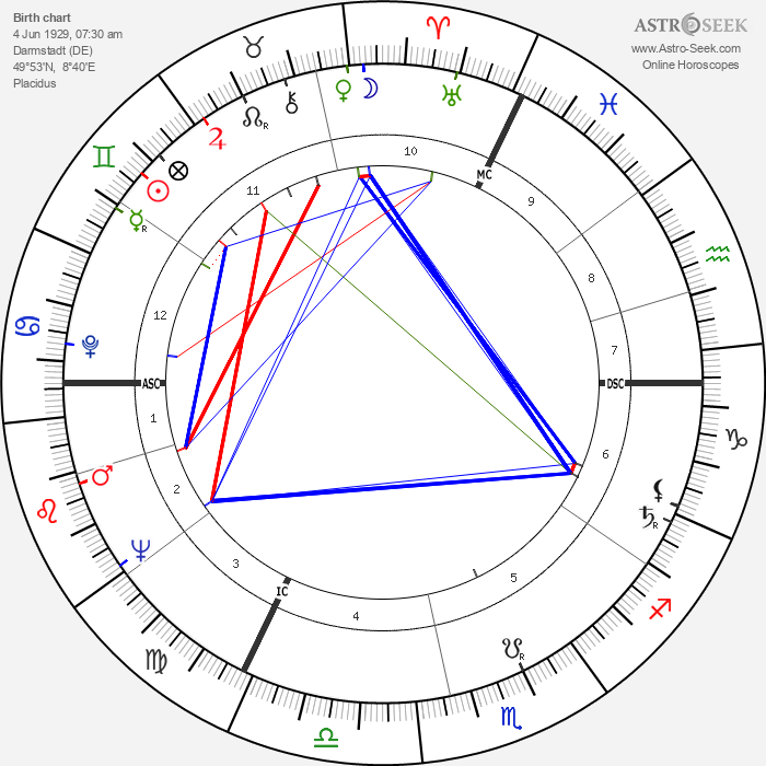 Gunter Strack - Astrology Natal Birth Chart