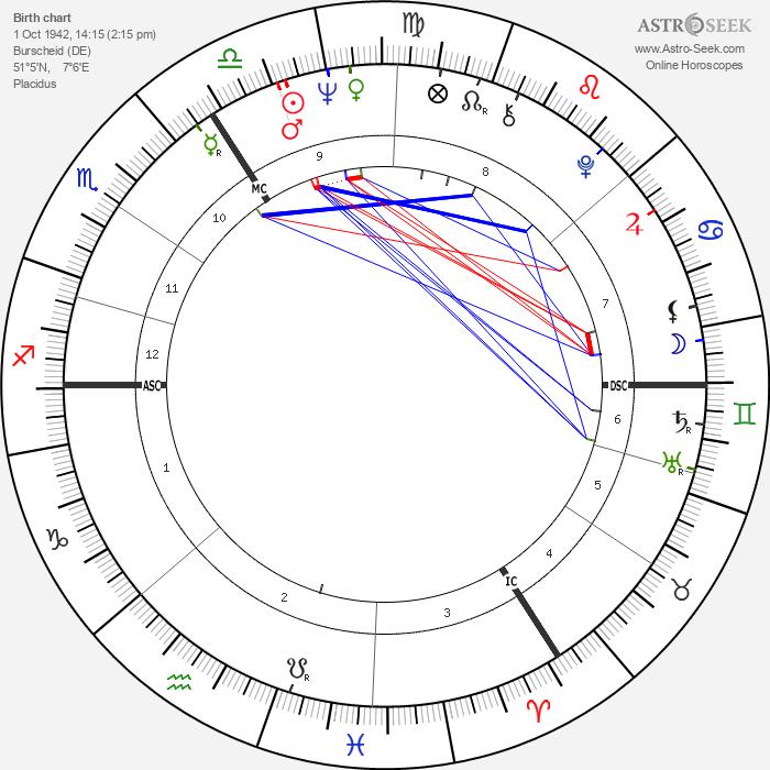 Günter Wallraff - Astrology Natal Birth Chart