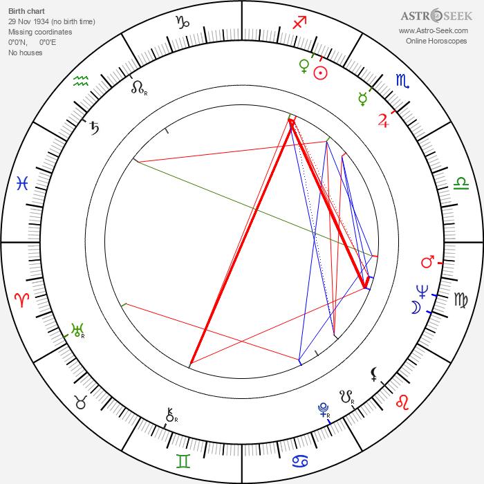 Günter Wewel - Astrology Natal Birth Chart