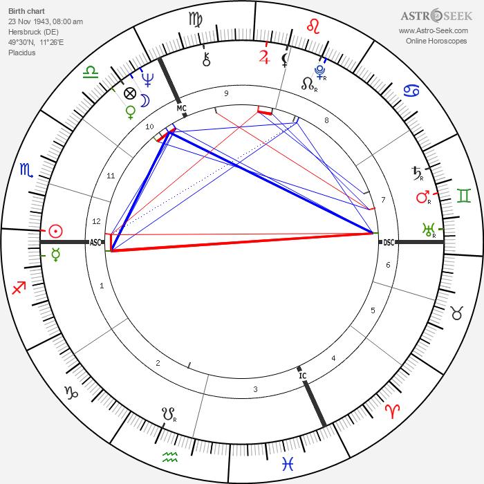 Günther Beckstein - Astrology Natal Birth Chart