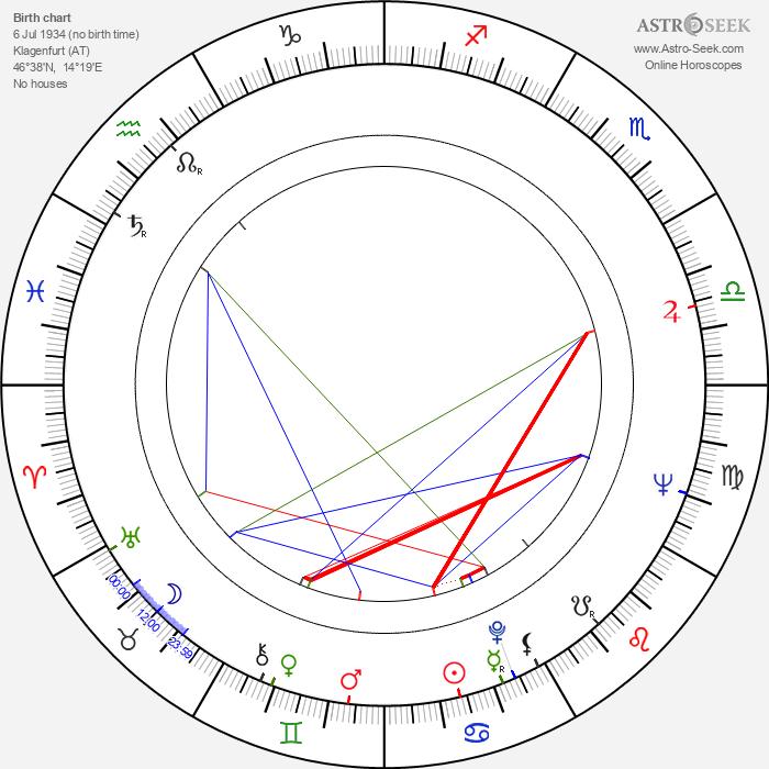 Günther Domenig - Astrology Natal Birth Chart
