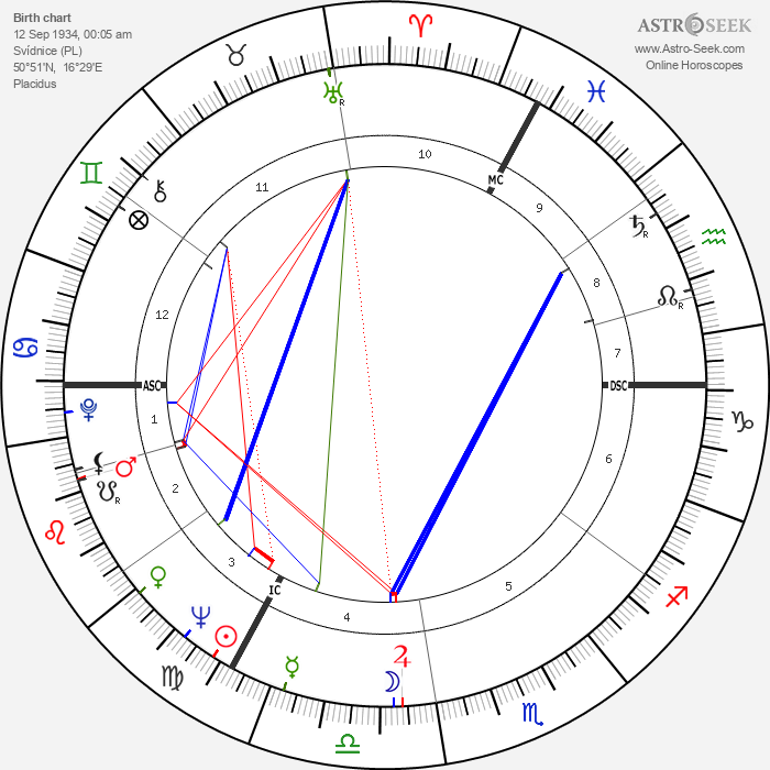 Gunther Gebel-Williams - Astrology Natal Birth Chart