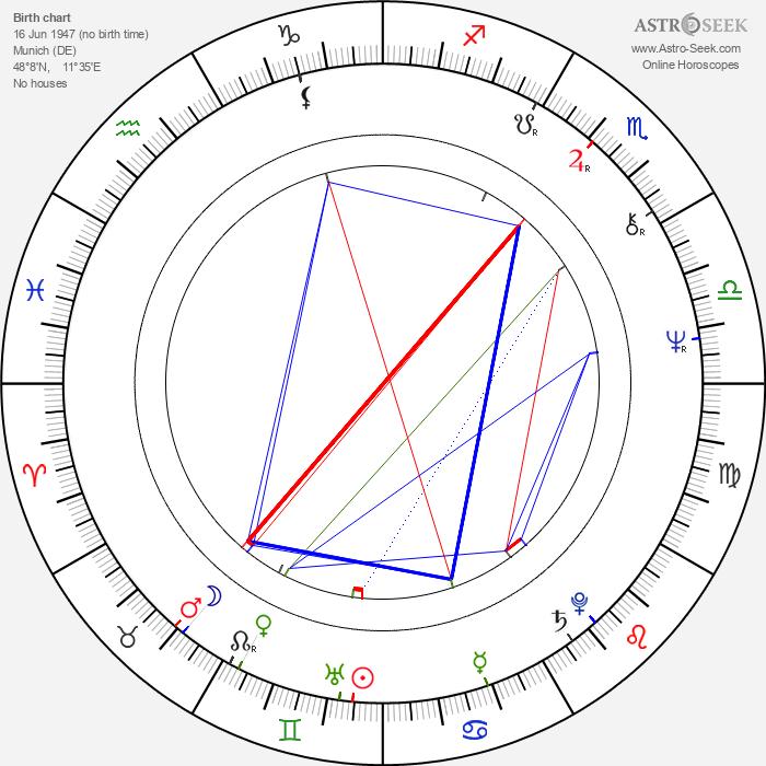 Günther Kaufmann - Astrology Natal Birth Chart