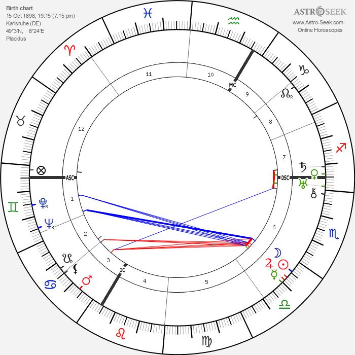 Günther Ramin - Astrology Natal Birth Chart