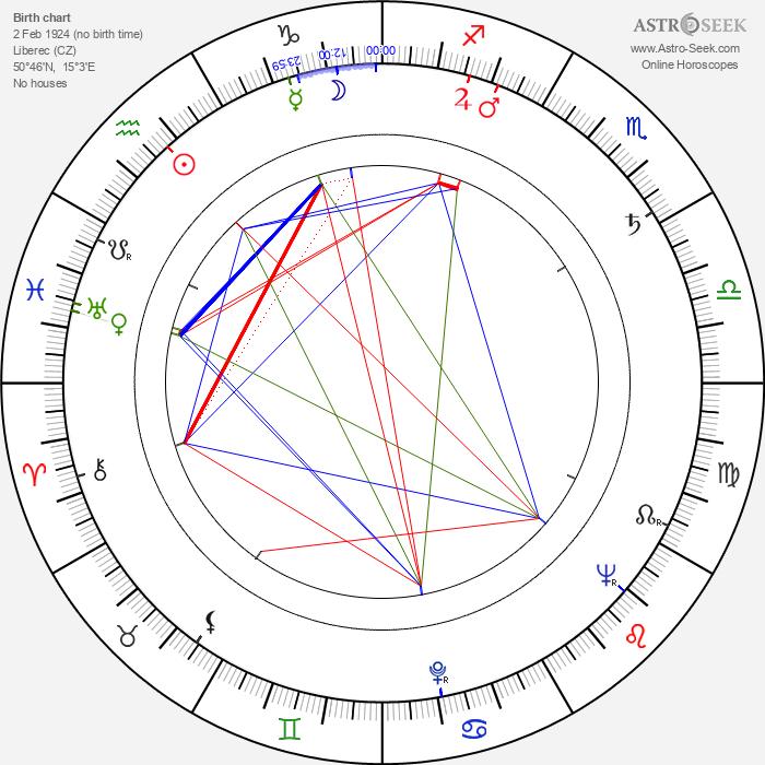 Günther Rücker - Astrology Natal Birth Chart