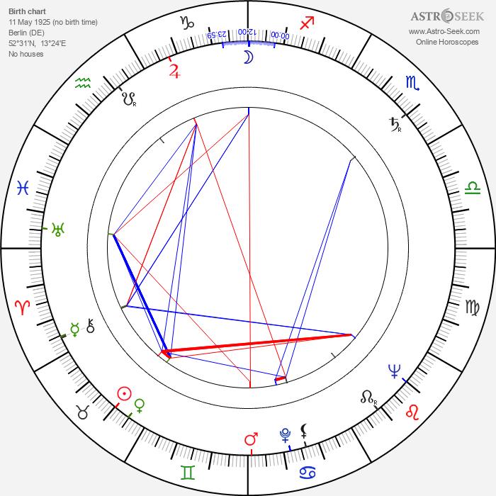 Günther Simon - Astrology Natal Birth Chart