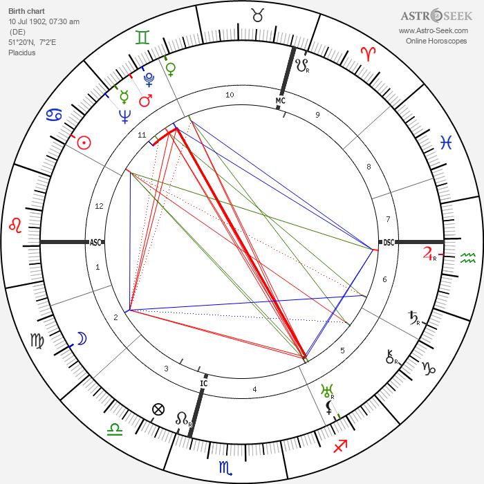 Günther Weisenborn - Astrology Natal Birth Chart