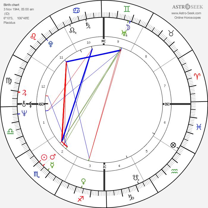 Guntur Sukarnoputra - Astrology Natal Birth Chart
