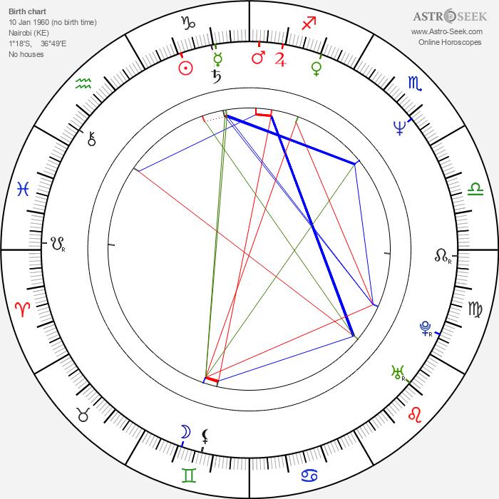 Gurinder Chadha - Astrology Natal Birth Chart