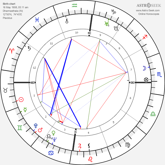 Gurudev Muktananda Baba - Astrology Natal Birth Chart