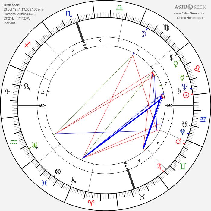Gus Arriola - Astrology Natal Birth Chart