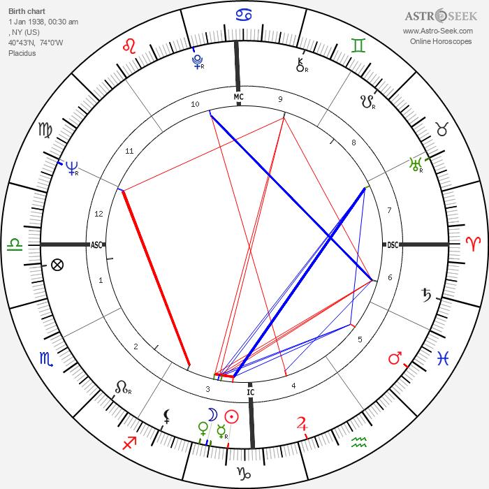 Gus Trikonis - Astrology Natal Birth Chart