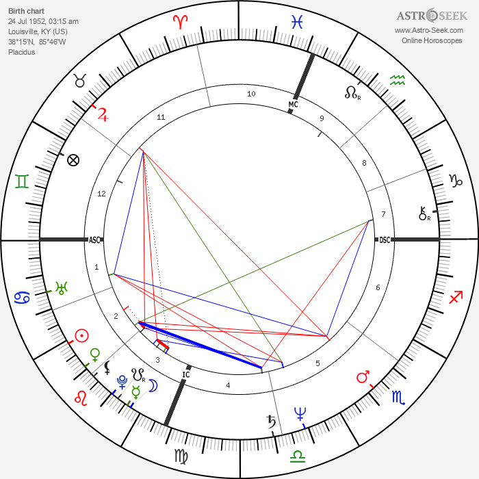 Gus Van Sant - Astrology Natal Birth Chart