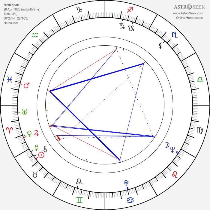 Gusse Rössi - Astrology Natal Birth Chart