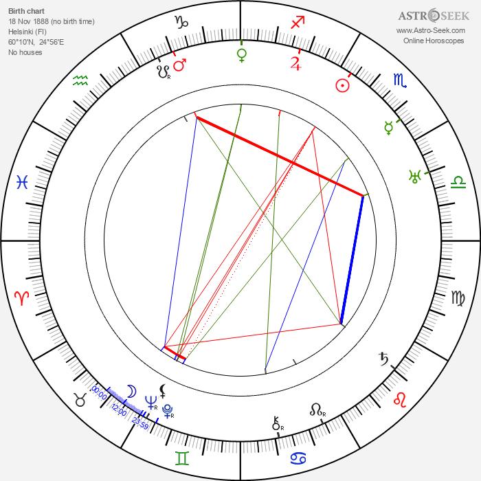 Gustaf Molander - Astrology Natal Birth Chart