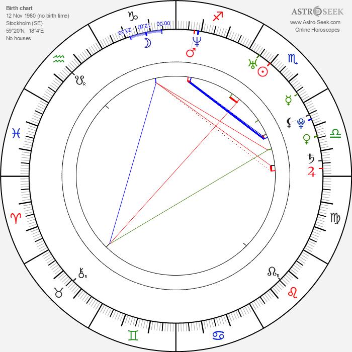 Gustaf Skarsgård - Astrology Natal Birth Chart