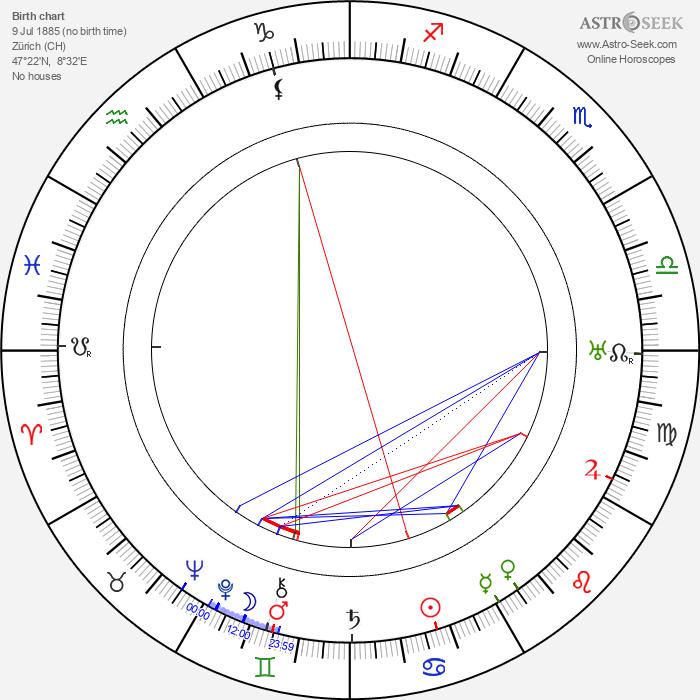 Gustav Ammann - Astrology Natal Birth Chart
