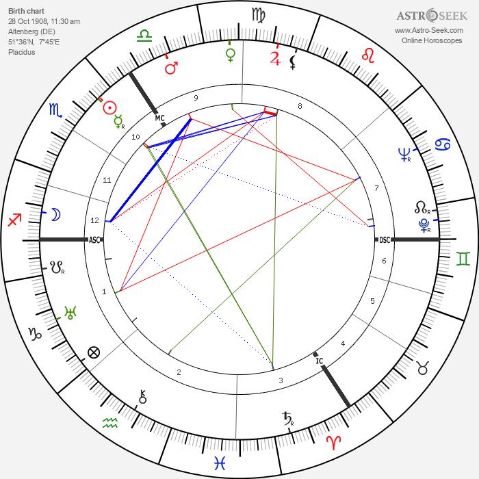 Gustav Blank - Astrology Natal Birth Chart