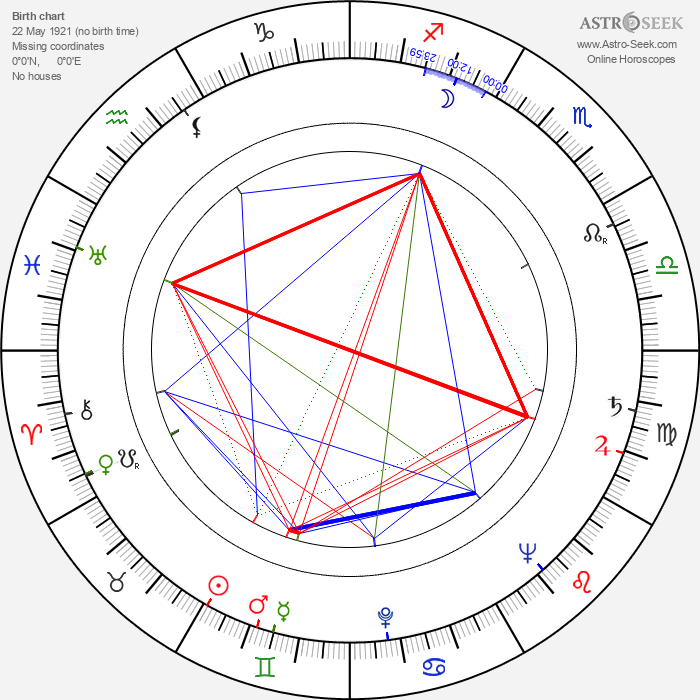 Gustav Brom - Astrology Natal Birth Chart
