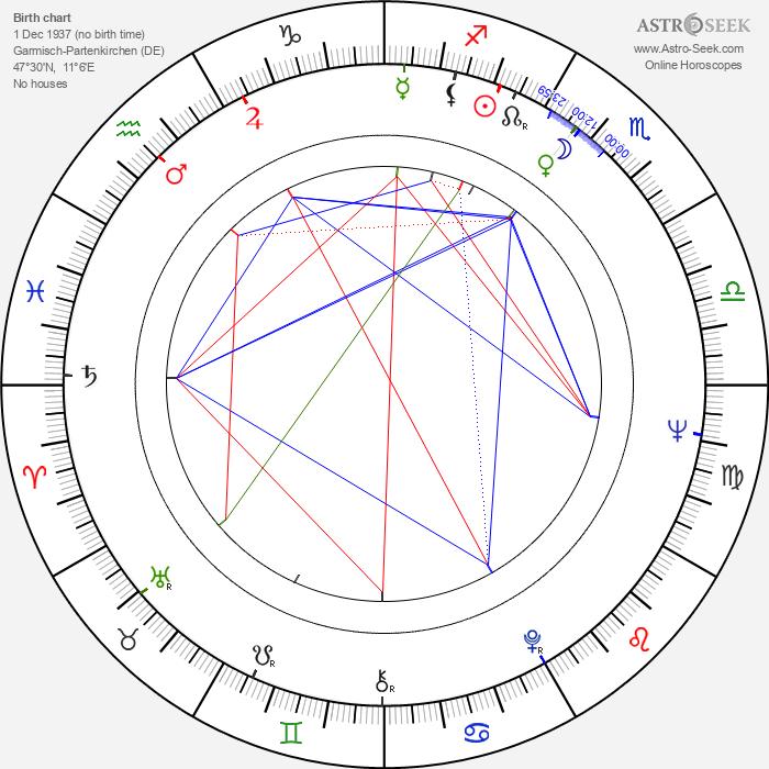 Gustav Ehmck - Astrology Natal Birth Chart