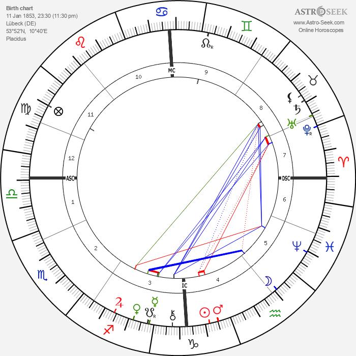 Gustav Falke - Astrology Natal Birth Chart