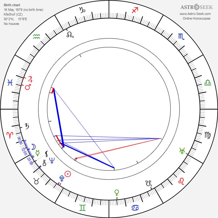 Gustav Frištenský - Astrology Natal Birth Chart