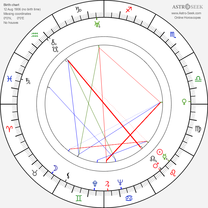 Gustav Gavrin - Astrology Natal Birth Chart