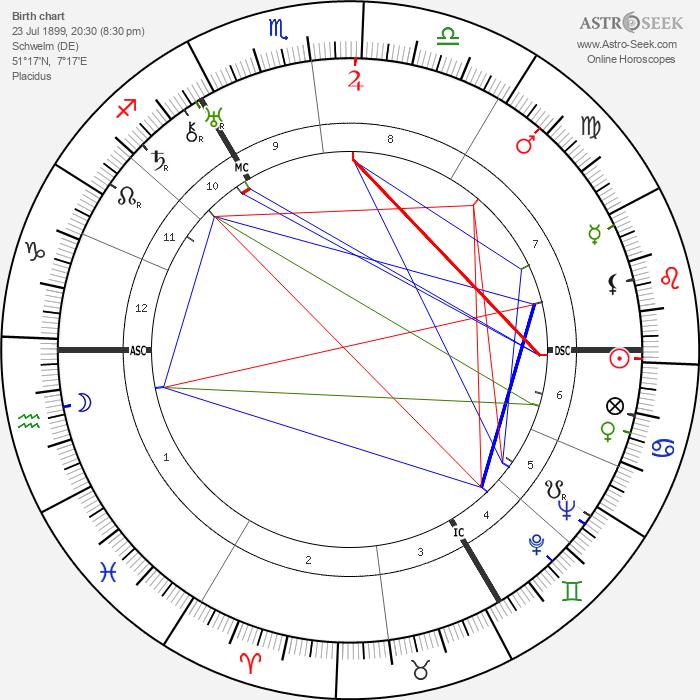 Gustav Heinemann - Astrology Natal Birth Chart