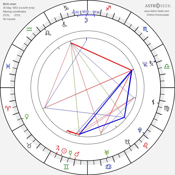 Gustáv Herényi - Astrology Natal Birth Chart
