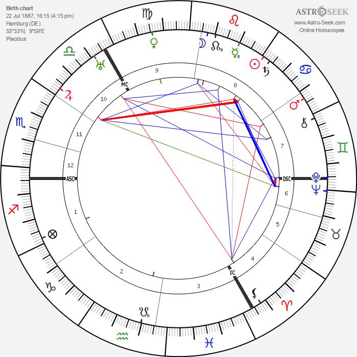 Gustav Hertz - Astrology Natal Birth Chart