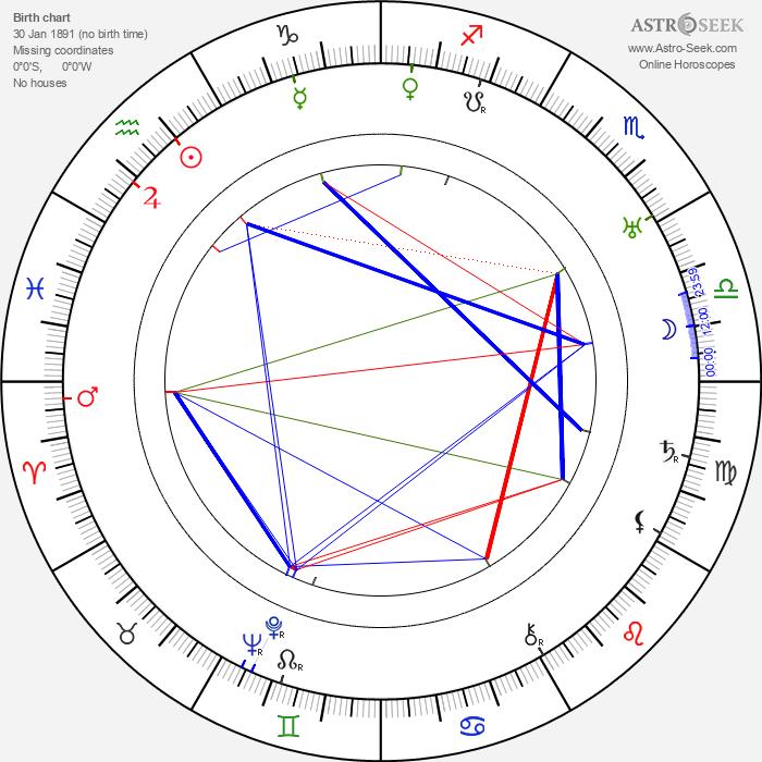 Gustav Hilmar - Astrology Natal Birth Chart