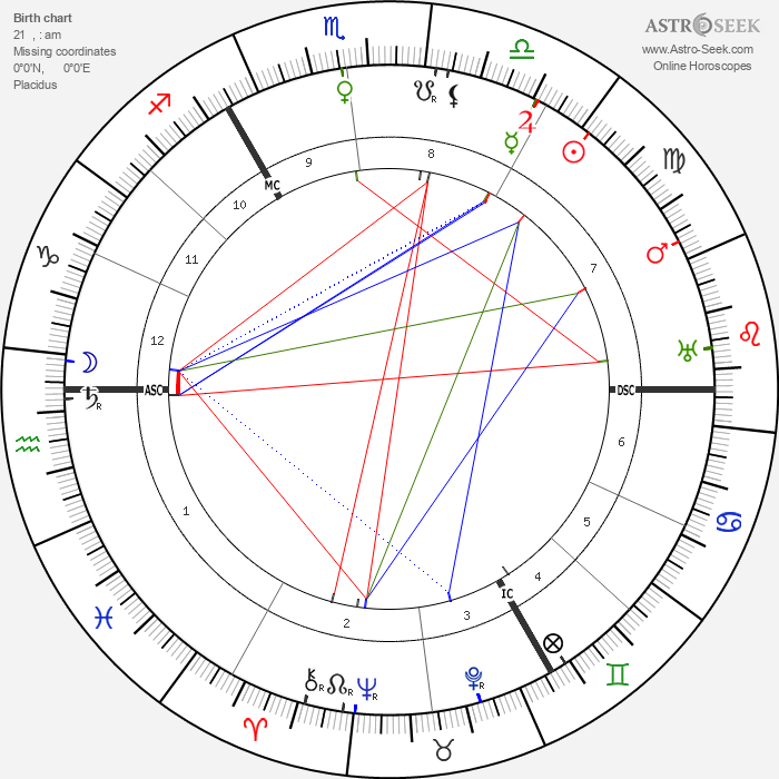 Gustav Holst - Astrology Natal Birth Chart