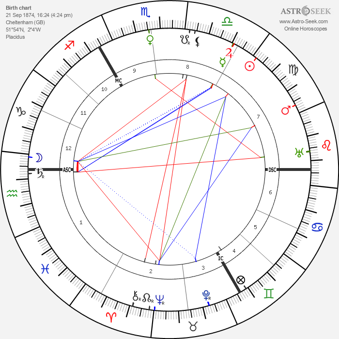 Gustav Holst - Astrology Natal Birth Chart
