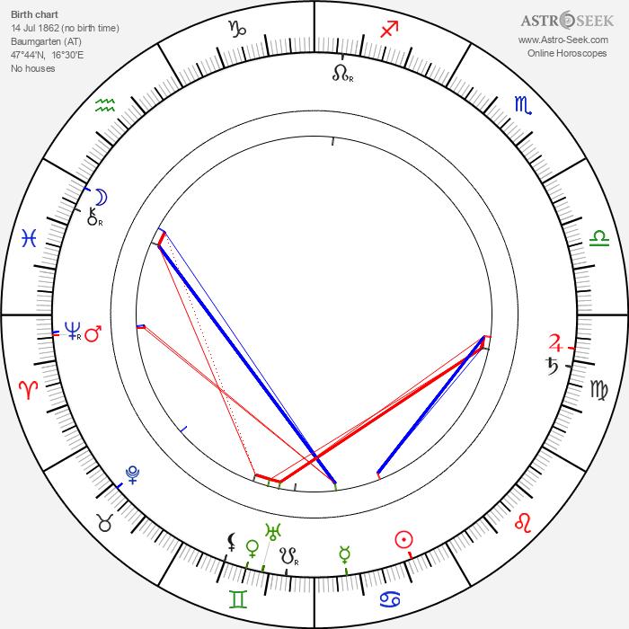 Gustav Klimt - Astrology Natal Birth Chart