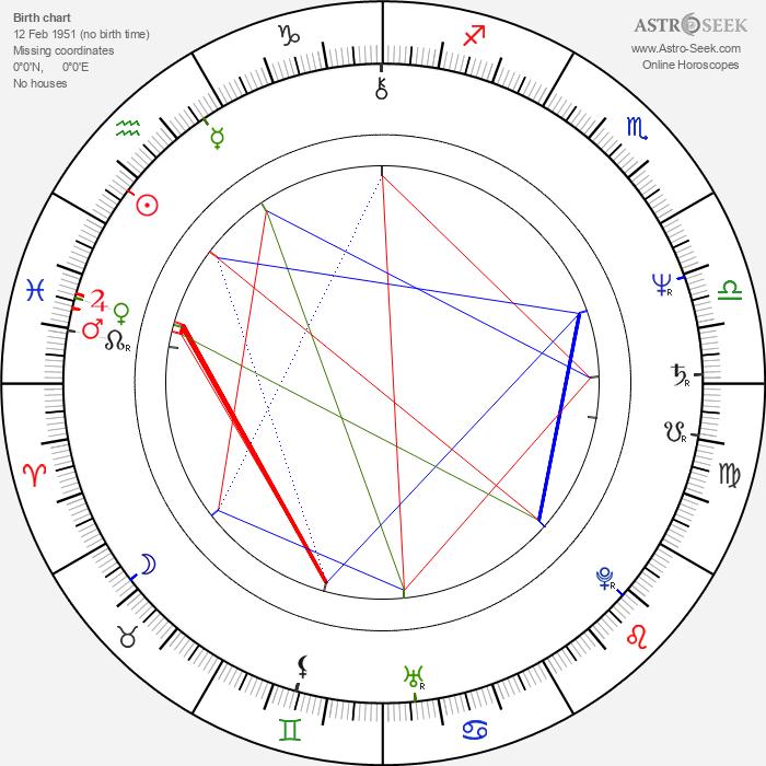 Gustáv Kyselica - Astrology Natal Birth Chart