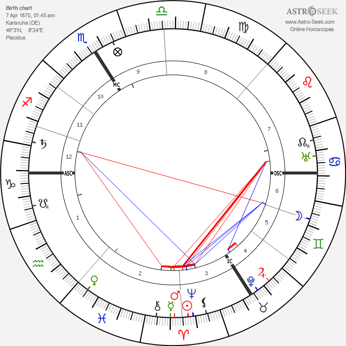 Gustav Landauer - Astrology Natal Birth Chart