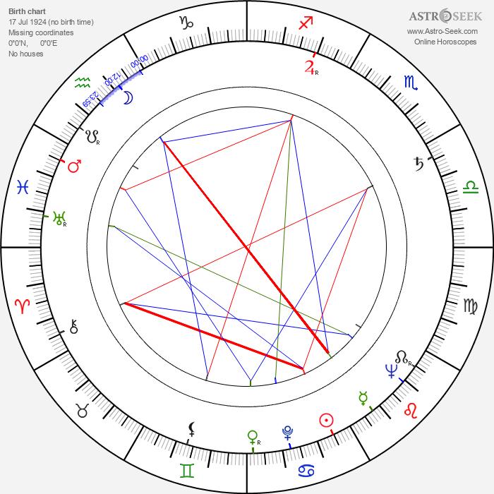 Gustáv Legéň - Astrology Natal Birth Chart