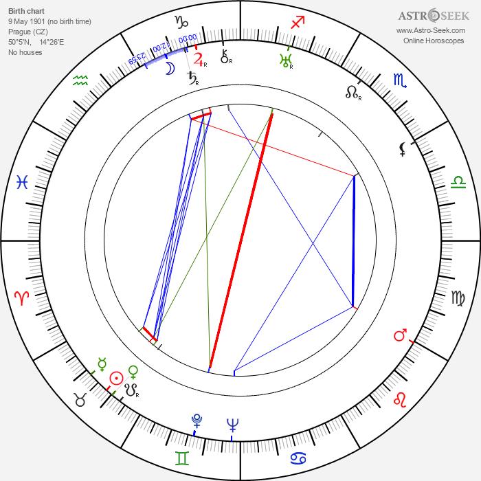 Gustav Machatý - Astrology Natal Birth Chart