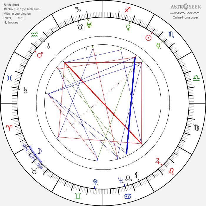 Gustav Nezval - Astrology Natal Birth Chart
