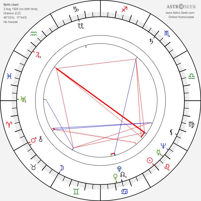 Gustav Oplustil - Astrology Natal Birth Chart