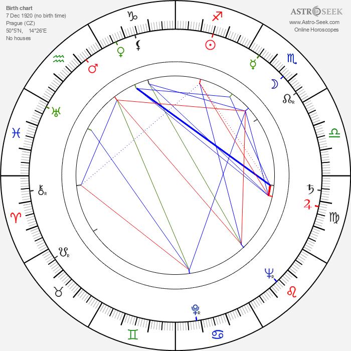 Gustav Opočenský - Astrology Natal Birth Chart