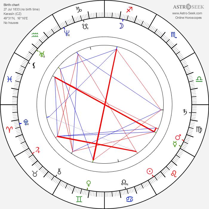 Gustav Pfleger Moravský - Astrology Natal Birth Chart