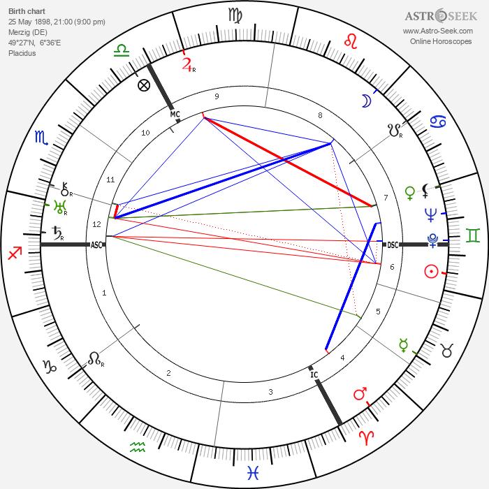 Gustav Regler - Astrology Natal Birth Chart