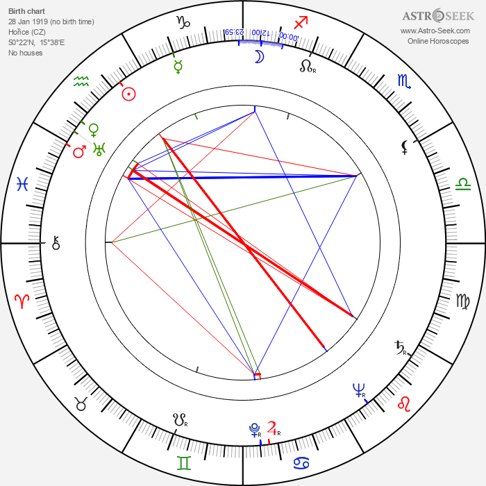 Gustav Schorsch - Astrology Natal Birth Chart